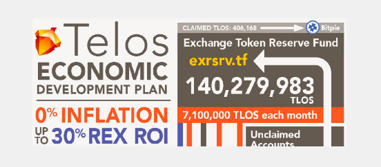 What The TEDP? Can Telos do 0% Inflation and 30% RoI REX Rewards!?